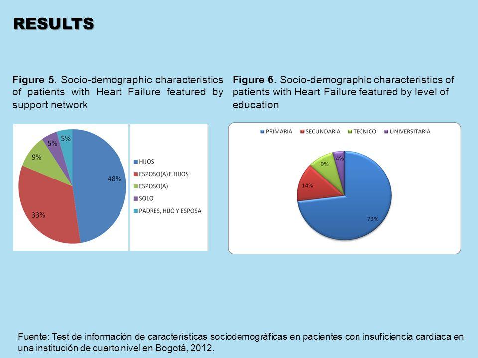 P: 555.123.4568 F: 555.123.4567 123 West Main Street, New York, NY 10001 www.rightcare.com |RESULTS Fuente: Test de información de características sociodemográficas en pacientes con insuficiencia cardíaca en una institución de cuarto nivel en Bogotá, 2012.
