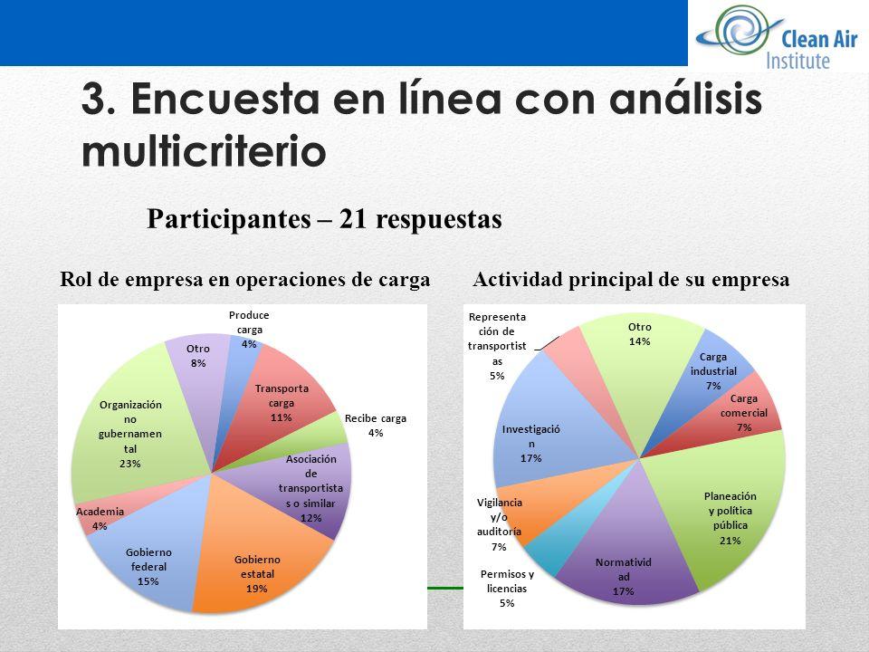 3. Encuesta en línea con análisis multicriterio Actividad principal de su empresaRol de empresa en operaciones de carga Participantes – 21 respuestas