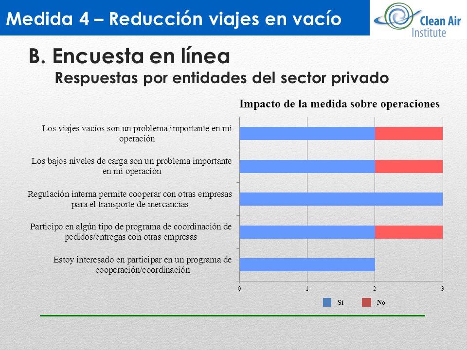 Impacto de la medida sobre operaciones SíNo Medida 4 – Reducción viajes en vacío B. Encuesta en línea Respuestas por entidades del sector privado