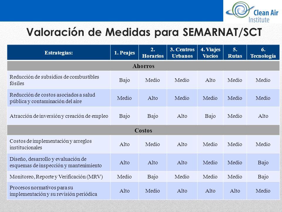 Valoración de Medidas para SEMARNAT/SCT Estrategias:1. Peajes 2. Horarios 3. Centros Urbanos 4. Viajes Vacíos 5. Rutas 6. Tecnología Ahorros Reducción