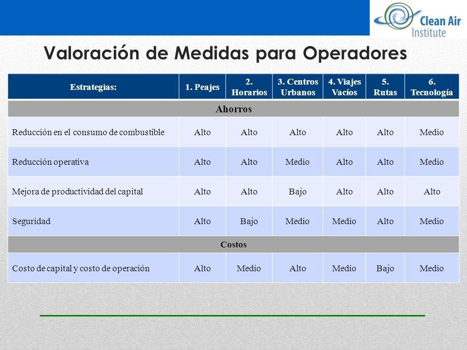 Valoración de Medidas para Operadores Estrategias:1. Peajes 2. Horarios 3. Centros Urbanos 4. Viajes Vacíos 5. Rutas 6. Tecnología Ahorros Reducción e