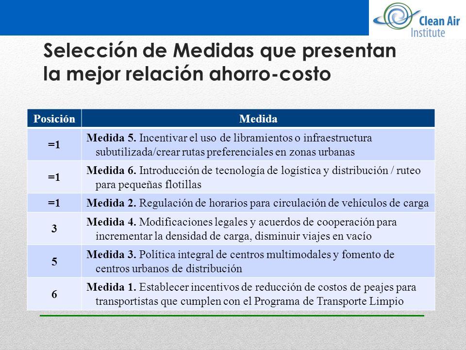 Selección de Medidas que presentan la mejor relación ahorro-costo PosiciónMedida =1 Medida 5. Incentivar el uso de libramientos o infraestructura subu