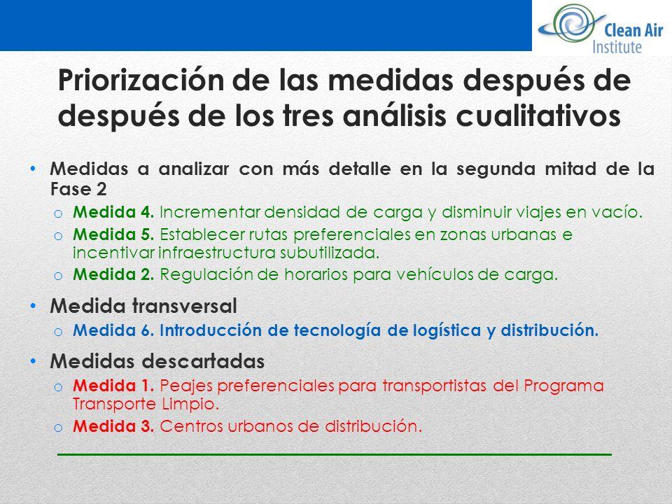 Priorización de las medidas después de después de los tres análisis cualitativos Medidas a analizar con más detalle en la segunda mitad de la Fase 2 o