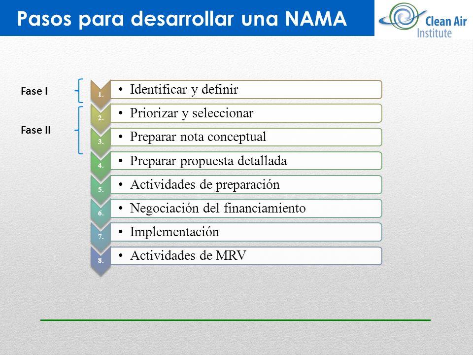 Pasos para desarrollar una NAMA Fase I Fase II 1. Identificar y definir 2. Priorizar y seleccionar 3. Preparar nota conceptual 4. Preparar propuesta d