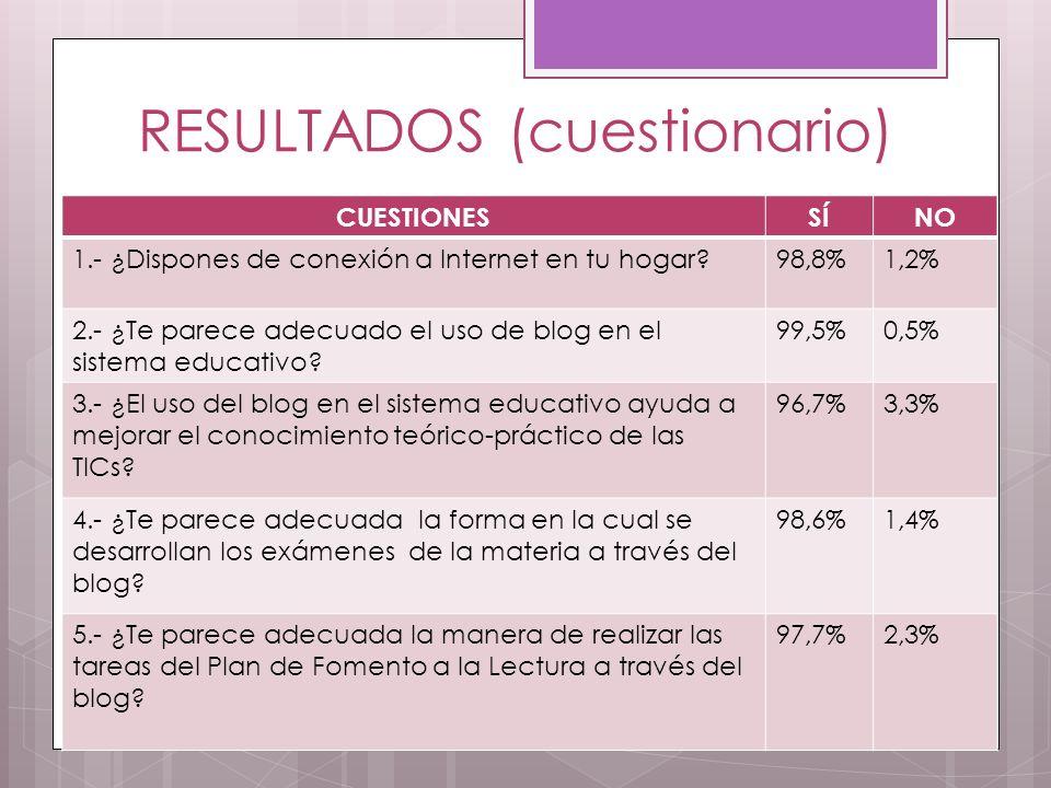 RESULTADOS (cuestionario) CUESTIONESSÍNO 1.- ¿Dispones de conexión a Internet en tu hogar?98,8%1,2% 2.- ¿Te parece adecuado el uso de blog en el sistema educativo.