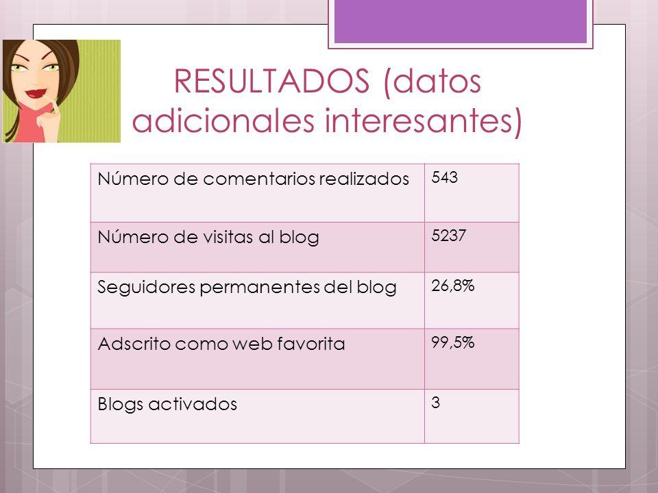 RESULTADOS (datos adicionales interesantes) Número de comentarios realizados 543 Número de visitas al blog 5237 Seguidores permanentes del blog 26,8% Adscrito como web favorita 99,5% Blogs activados 3