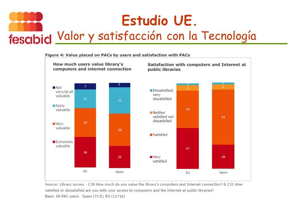 Estudio UE. Valor y satisfacción con la Tecnología