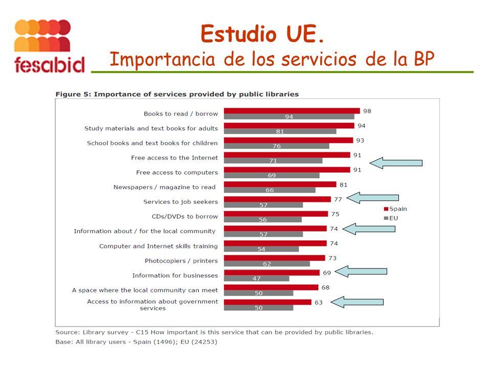 Estudio UE. Importancia de los servicios de la BP