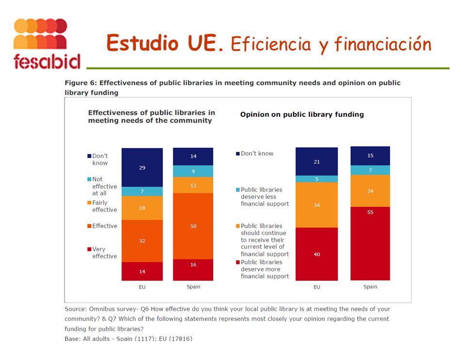 Estudio UE. Eficiencia y financiación