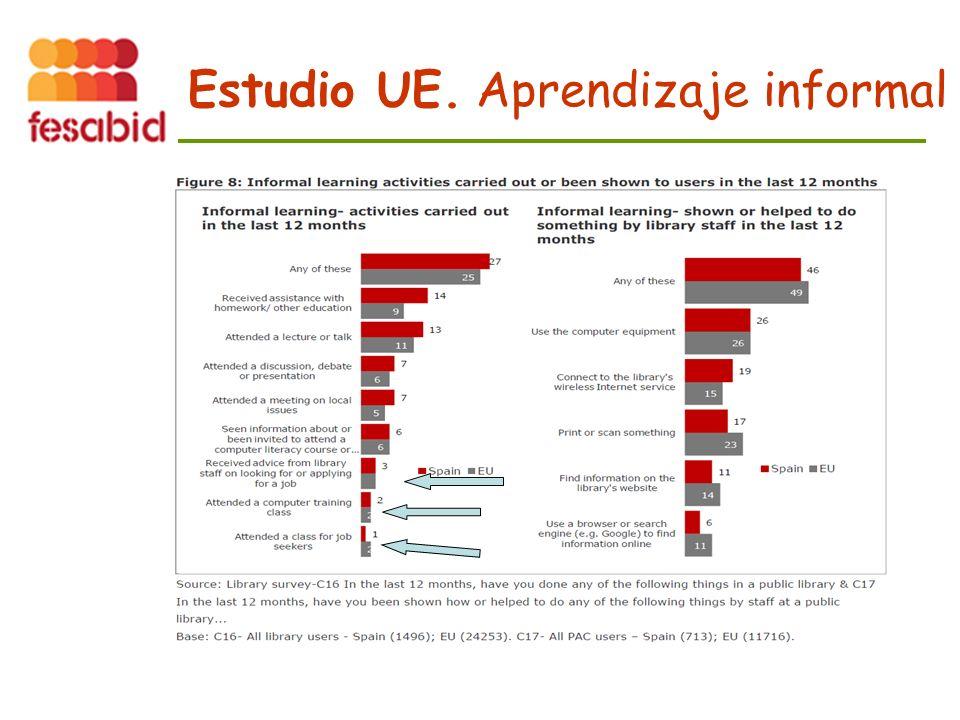 Estudio UE. Aprendizaje informal