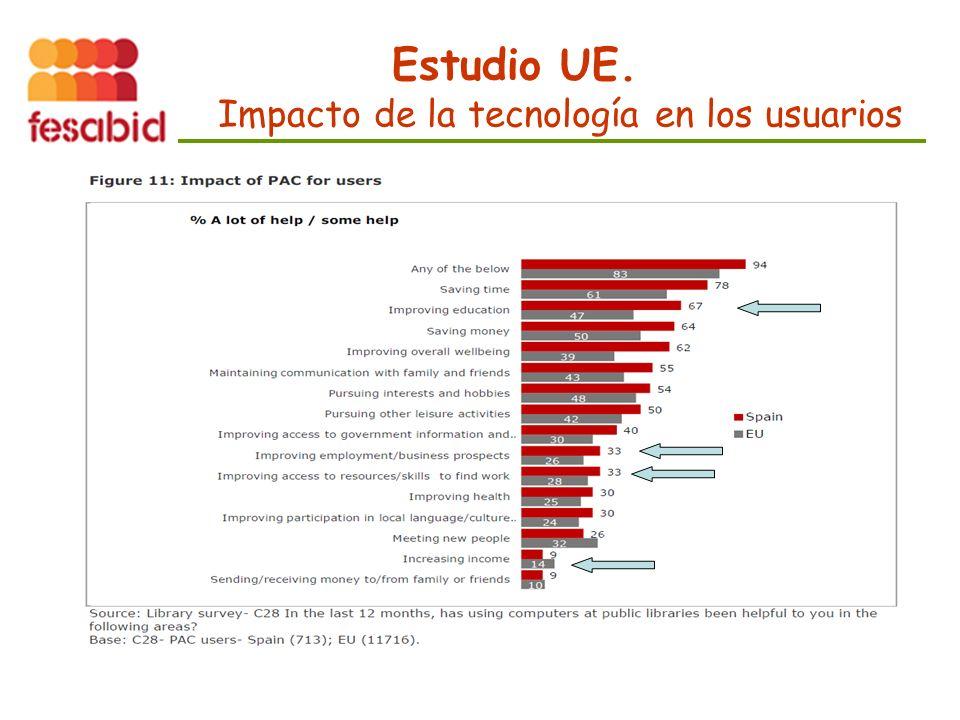Estudio UE. Impacto de la tecnología en los usuarios