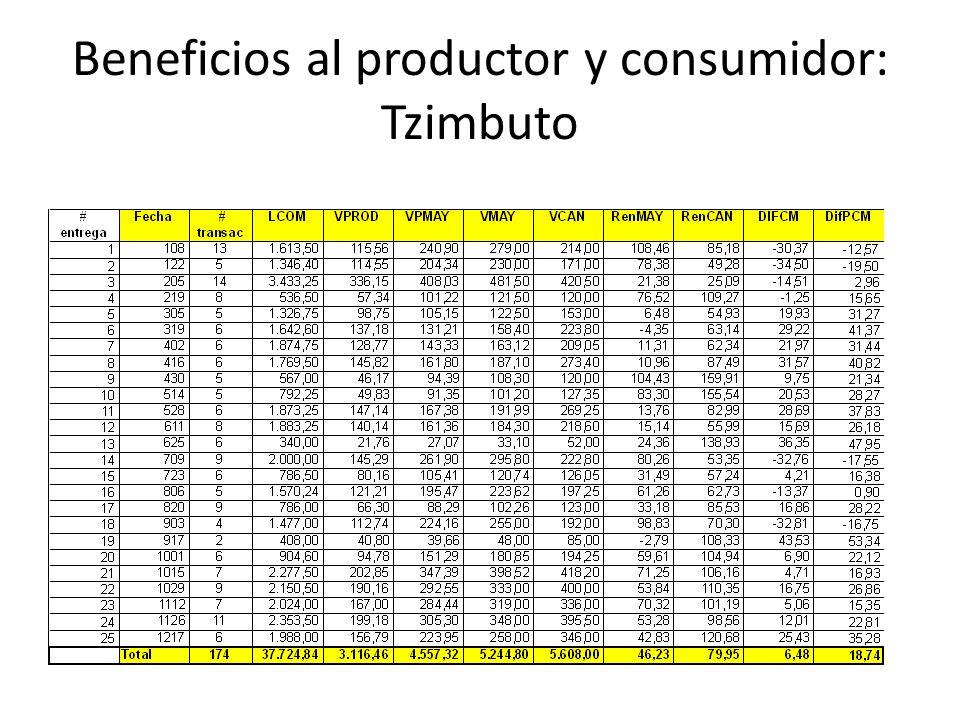 Beneficios al productor y consumidor: Tzimbuto