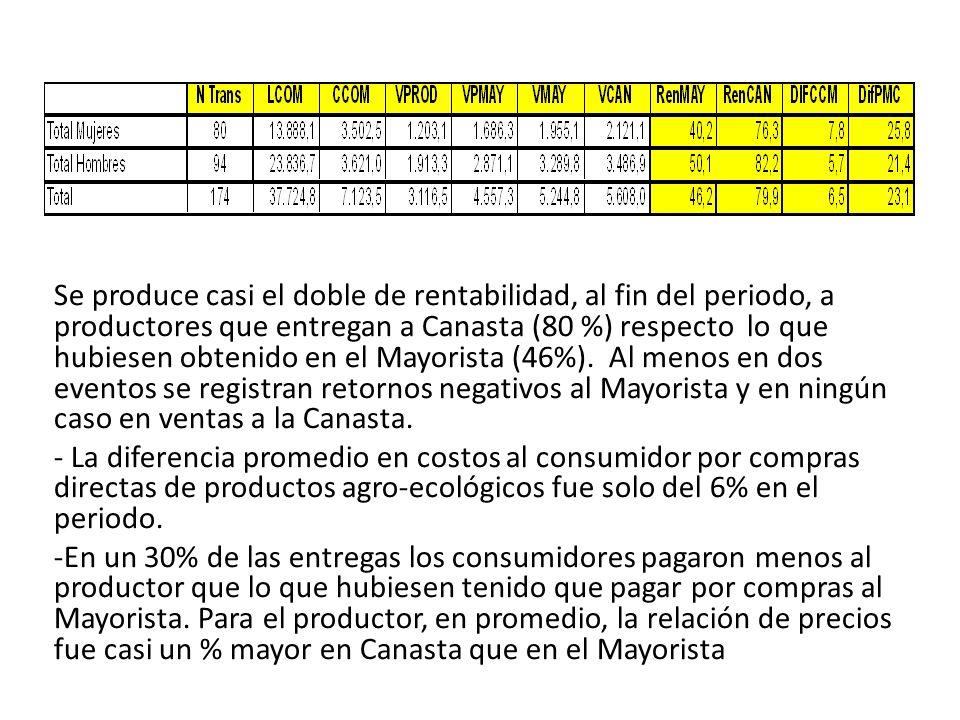 Se produce casi el doble de rentabilidad, al fin del periodo, a productores que entregan a Canasta (80 %) respecto lo que hubiesen obtenido en el Mayorista (46%).
