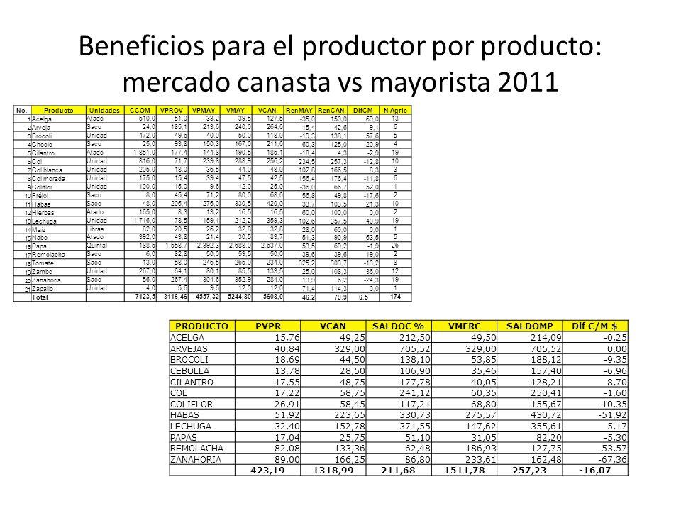 Beneficios para el productor por producto: mercado canasta vs mayorista 2011 PRODUCTOPVPRVCANSALDOC %VMERCSALDOMPDif C/M $ ACELGA15,7649,25212,5049,50214,09-0,25 ARVEJAS40,84329,00705,52329,00705,520,00 BROCOLI18,6944,50138,1053,85188,12-9,35 CEBOLLA13,7828,50106,9035,46157,40-6,96 CILANTRO17,5548,75177,7840,05128,218,70 COL17,2258,75241,1260,35250,41-1,60 COLIFLOR26,9158,45117,2168,80155,67-10,35 HABAS51,92223,65330,73275,57430,72-51,92 LECHUGA32,40152,78371,55147,62355,615,17 PAPAS17,0425,7551,1031,0582,20-5,30 REMOLACHA82,08133,3662,48186,93127,75-53,57 ZANAHORIA89,00166,2586,80233,61162,48-67,36 423,191318,99211,681511,78257,23-16,07 No.ProductoUnidadesCCOMVPROVVPMAYVMAYVCANRenMAYRenCANDifCMN Agric 1 AcelgaAtado510,051,033,239,5127,5-35,0150,069,013 2 ArvejaSaco24,0185,1213,6240,0264,015,442,69,16 3 BrócoliUnidad472,049,640,050,0118,0-19,3138,157,65 4 ChocloSaco25,093,8150,3167,0211,060,3125,020,94 5 CilantroAtado1.851,0177,4144,8190,5185,1-18,44,3-2,919 6 ColUnidad816,071,7239,8288,9256,2234,5257,3-12,810 7 Col blancaUnidad205,018,036,544,048,0102,8166,58,33 8 Col moradaUnidad175,015,439,447,542,5156,4176,4-11,86 9 ColiflorUnidad100,015,09,612,025,0-36,066,752,01 10 FréjolSaco8,045,471,280,068,056,849,8-17,62 11 HabasSaco48,0206,4276,0330,5420,033,7103,521,310 12 HierbasAtado165,08,313,216,5 60,0100,00,02 13 LechugaUnidad1.716,078,5159,1212,2359,3102,6357,540,919 14 MaízLibras82,020,526,232,8 28,060,00,01 15 NaboAtado392,043,821,430,583,7-51,390,963,55 16 PapaQuintal188,51.558,72.392,32.688,02.637,053,569,2-1,926 17 RemolachaSaco6,082,850,059,550,0-39,6 -19,02 18 TomateSaco13,058,0246,5265,0234,0325,2303,7-13,28 19 ZamboUnidad267,064,180,185,5133,525,0108,336,012 20 ZanahoriaSaco56,0267,4304,6352,9284,013,96,2-24,319 21 ZapalloUnidad4,05,69,612,0 71,4114,30,01 Total 7123,53116,464557,325244,805608,046,279,96,5174
