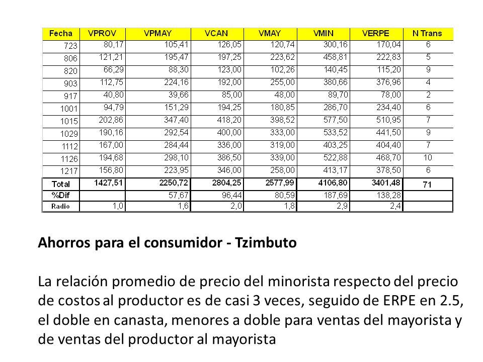 Ahorros para el consumidor - Tzimbuto La relación promedio de precio del minorista respecto del precio de costos al productor es de casi 3 veces, seguido de ERPE en 2.5, el doble en canasta, menores a doble para ventas del mayorista y de ventas del productor al mayorista