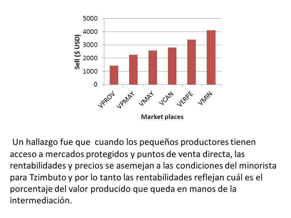 Un hallazgo fue que cuando los pequeños productores tienen acceso a mercados protegidos y puntos de venta directa, las rentabilidades y precios se asemejan a las condiciones del minorista para Tzimbuto y por lo tanto las rentabilidades reflejan cuál es el porcentaje del valor producido que queda en manos de la intermediación.