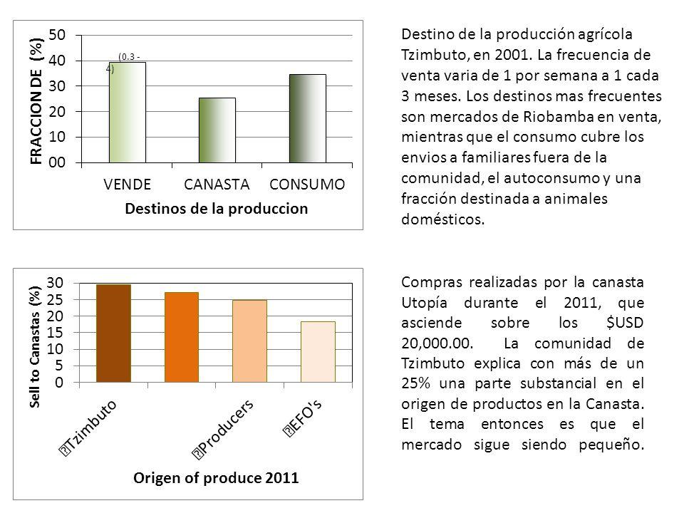 Compras realizadas por la canasta Utopía durante el 2011, que asciende sobre los $USD 20,000.00.