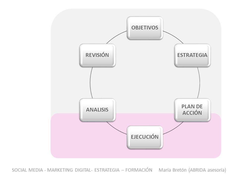 OBJETIVOS ESTRATEGIA PLAN DE ACCIÓN EJECUCIÓN ANALISIS REVISIÓN SOCIAL MEDIA - MARKETING DIGITAL- ESTRATEGIA – FORMACIÓN María Bretón (ABRIDA asesoría