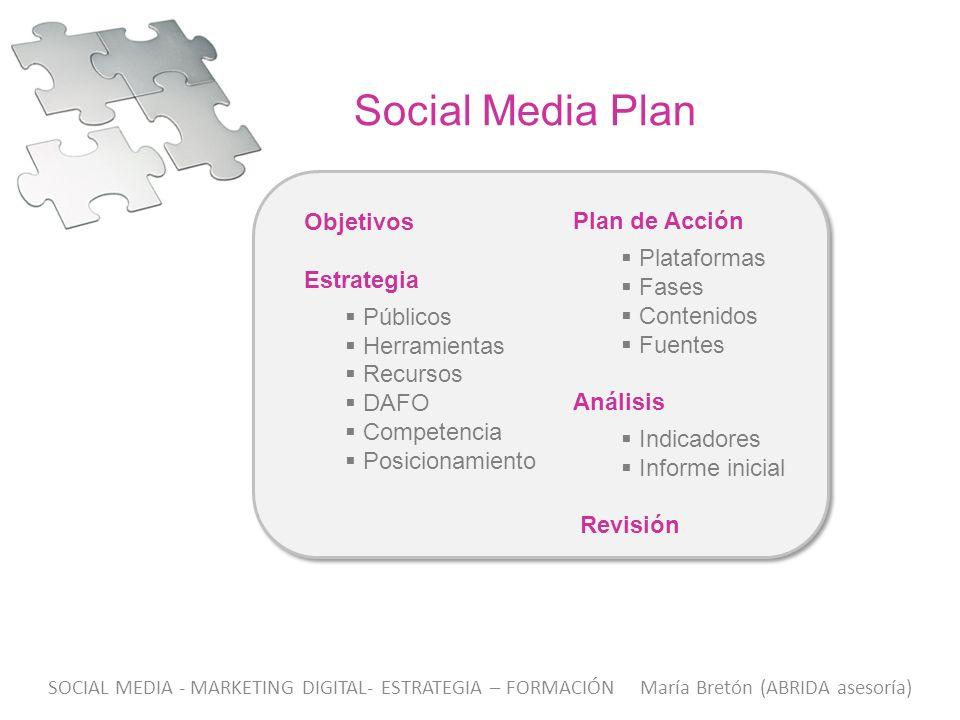 Objetivos Estrategia Públicos Herramientas Recursos DAFO Competencia Posicionamiento Social Media Plan Plan de Acción Plataformas Fases Contenidos Fue