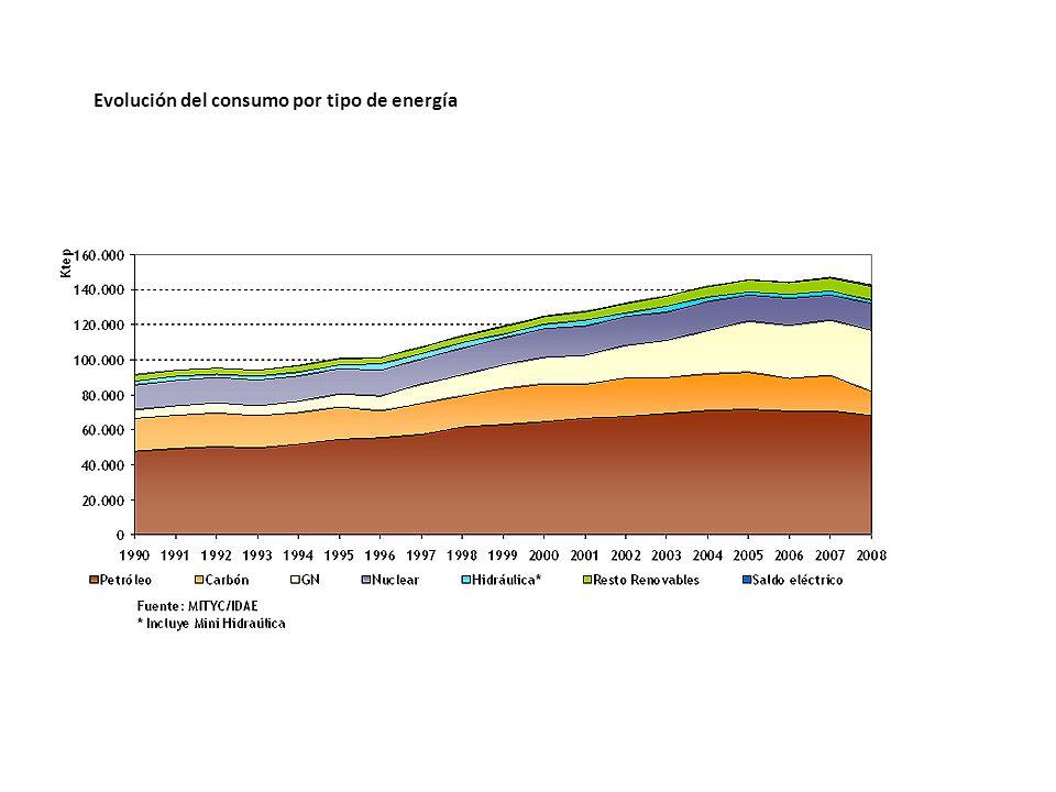 Evolución del consumo por tipo de energía