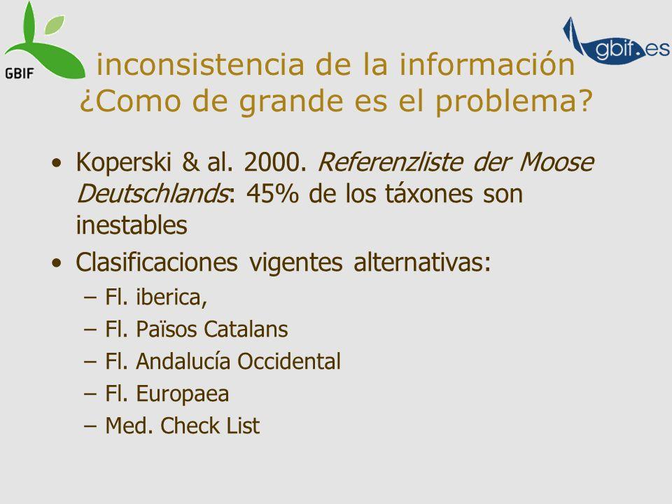 Koperski & al. 2000. Referenzliste der Moose Deutschlands: 45% de los táxones son inestables Clasificaciones vigentes alternativas: –Fl. iberica, –Fl.