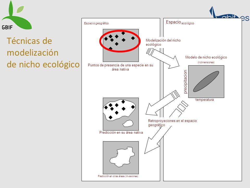 Técnicas de modelización de nicho ecológico Espacio geográfico Espacio ecológico Puntos de presencia de una especie en su área nativa Modelización del