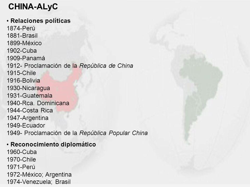 CHINA-ALyC Relaciones políticas 1874-Perú 1881-Brasil 1899-México 1902-Cuba 1909-Panamá 1912- Proclamación de la República de China 1915-Chile 1916-Bo