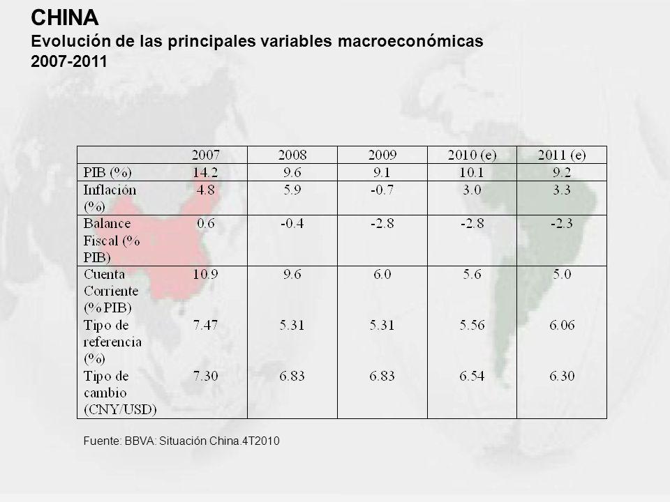 CHINA Evolución de las principales variables macroeconómicas 2007-2011 Fuente: BBVA: Situación China.4T2010