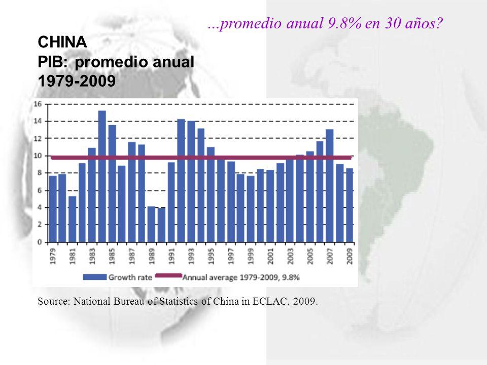 Source: National Bureau of Statistics of China in ECLAC, 2009. CHINA PIB: promedio anual 1979-2009 …promedio anual 9.8% en 30 años?