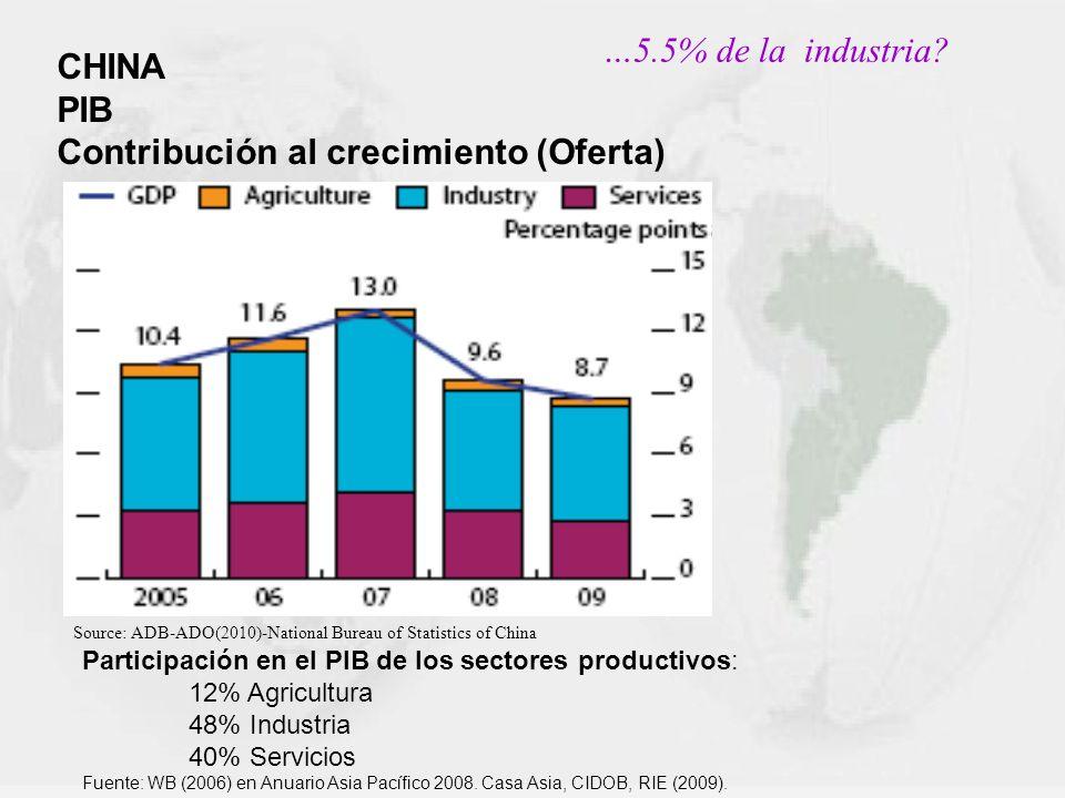 …5.5% de la industria? CHINA PIB Contribución al crecimiento (Oferta) Source: ADB-ADO(2010)-National Bureau of Statistics of China Participación en el
