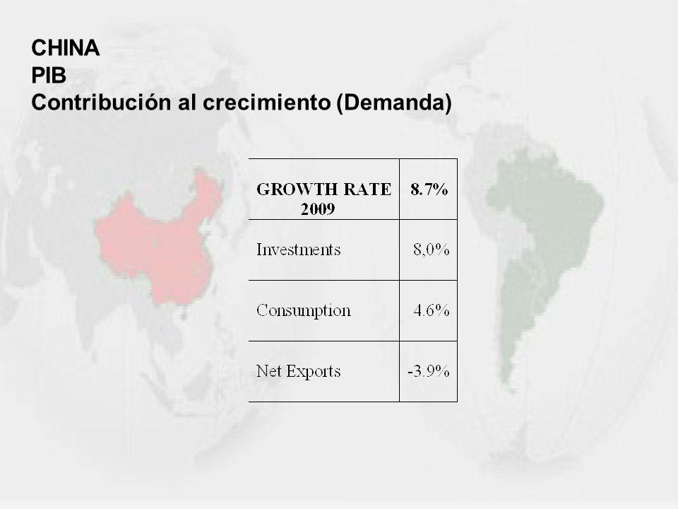 CHINA PIB Contribución al crecimiento (Demanda)
