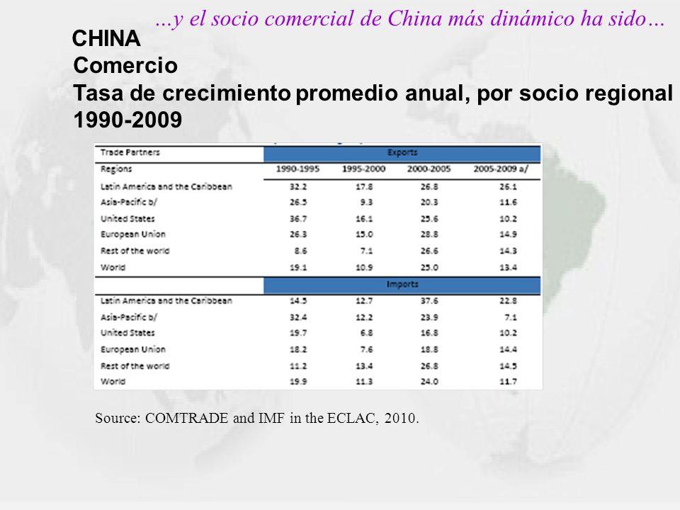 CHINA Comercio Tasa de crecimiento promedio anual, por socio regional 1990-2009 …y el socio comercial de China más dinámico ha sido… Source: COMTRADE
