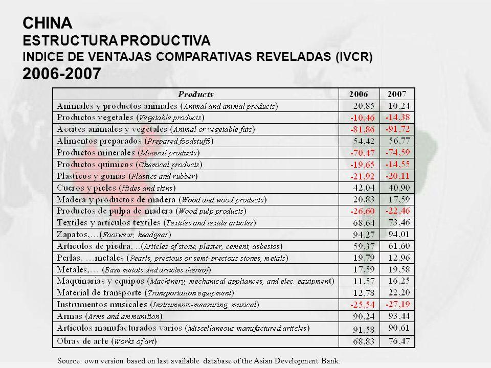 CHINA ESTRUCTURA PRODUCTIVA INDICE DE VENTAJAS COMPARATIVAS REVELADAS (IVCR) 2006-2007 Source: own version based on last available database of the Asi