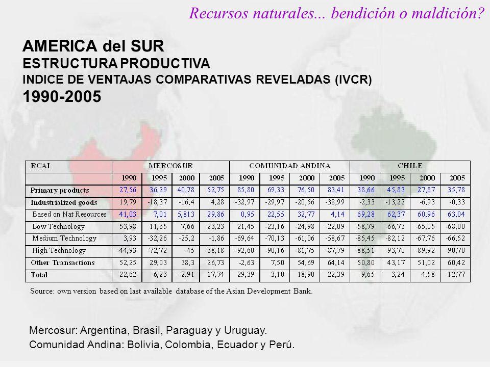AMERICA del SUR ESTRUCTURA PRODUCTIVA INDICE DE VENTAJAS COMPARATIVAS REVELADAS (IVCR) 1990-2005 Source: own version based on last available database