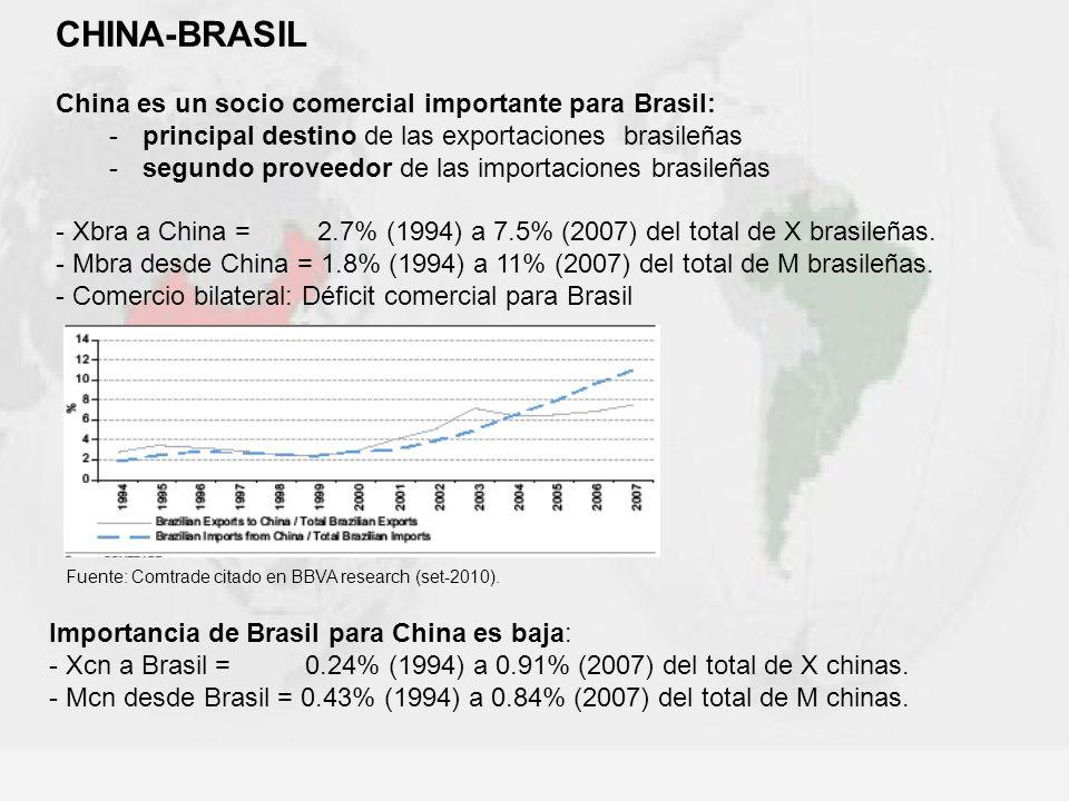 Fuente: Comtrade citado en BBVA research (set-2010). Importancia de Brasil para China es baja: - Xcn a Brasil = 0.24% (1994) a 0.91% (2007) del total