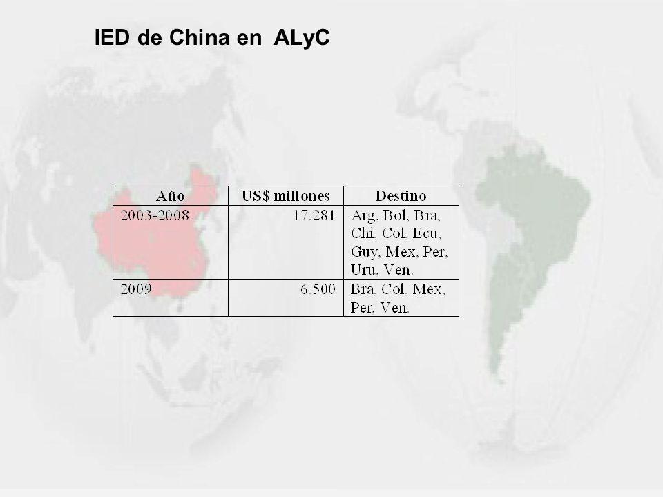 IED de China en ALyC