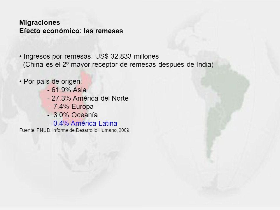 Migraciones Efecto económico: las remesas Ingresos por remesas: US$ 32.833 millones (China es el 2º mayor receptor de remesas después de India) Por pa