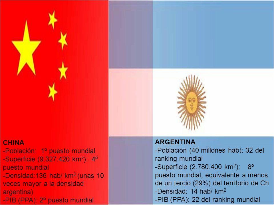 ARGENTINA -Población (40 millones hab): 32 del ranking mundial -Superficie (2.780.400 km 2 ): 8º puesto mundial, equivalente a menos de un tercio (29%