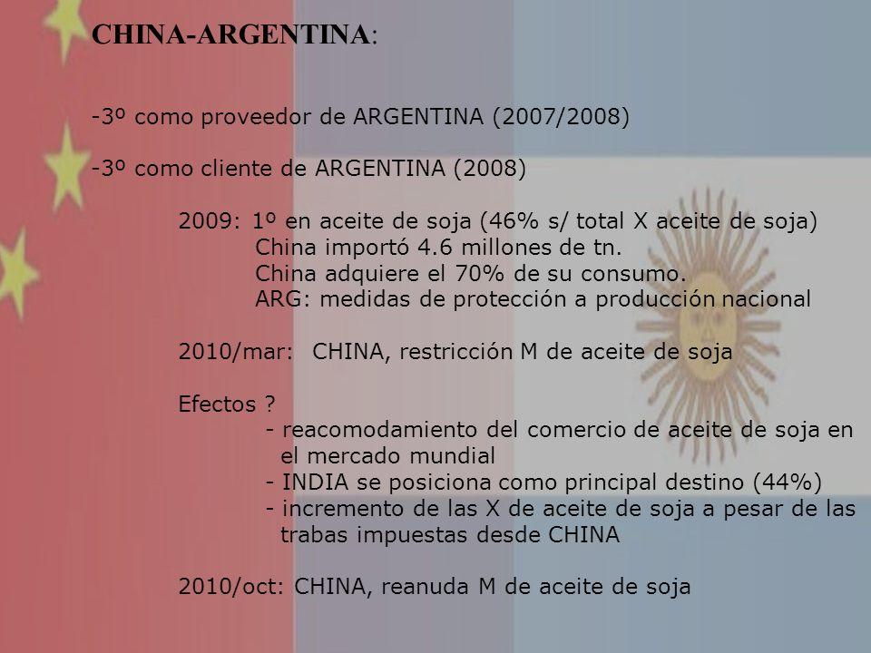 CHINA-ARGENTINA: -3º como proveedor de ARGENTINA (2007/2008) -3º como cliente de ARGENTINA (2008) 2009: 1º en aceite de soja (46% s/ total X aceite de