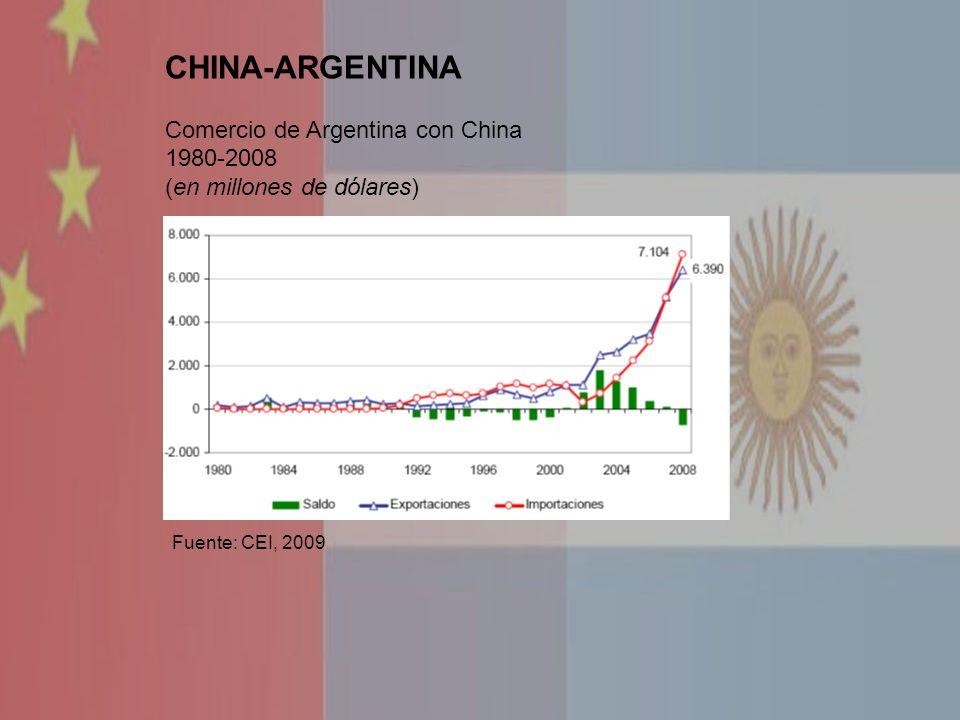 CHINA-ARGENTINA Comercio de Argentina con China 1980-2008 (en millones de dólares) Fuente: CEI, 2009