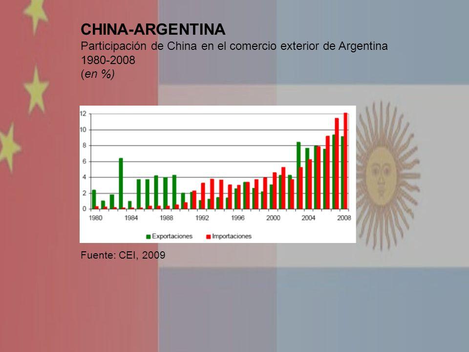 CHINA-ARGENTINA Participación de China en el comercio exterior de Argentina 1980-2008 (en %) Fuente: CEI, 2009