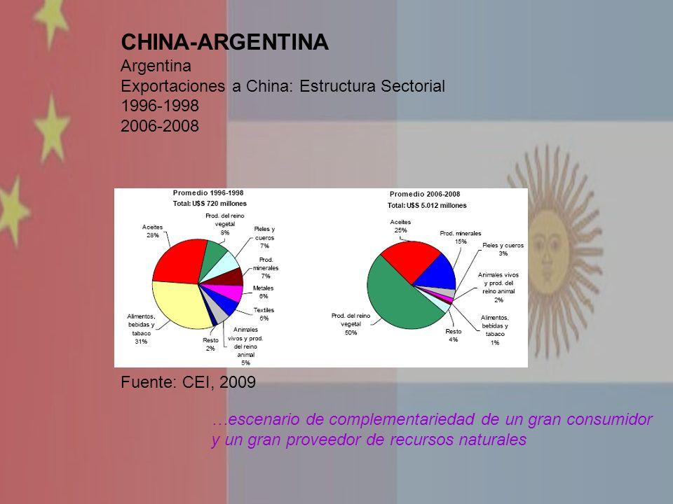 CHINA-ARGENTINA Argentina Exportaciones a China: Estructura Sectorial 1996-1998 2006-2008 …escenario de complementariedad de un gran consumidor y un g