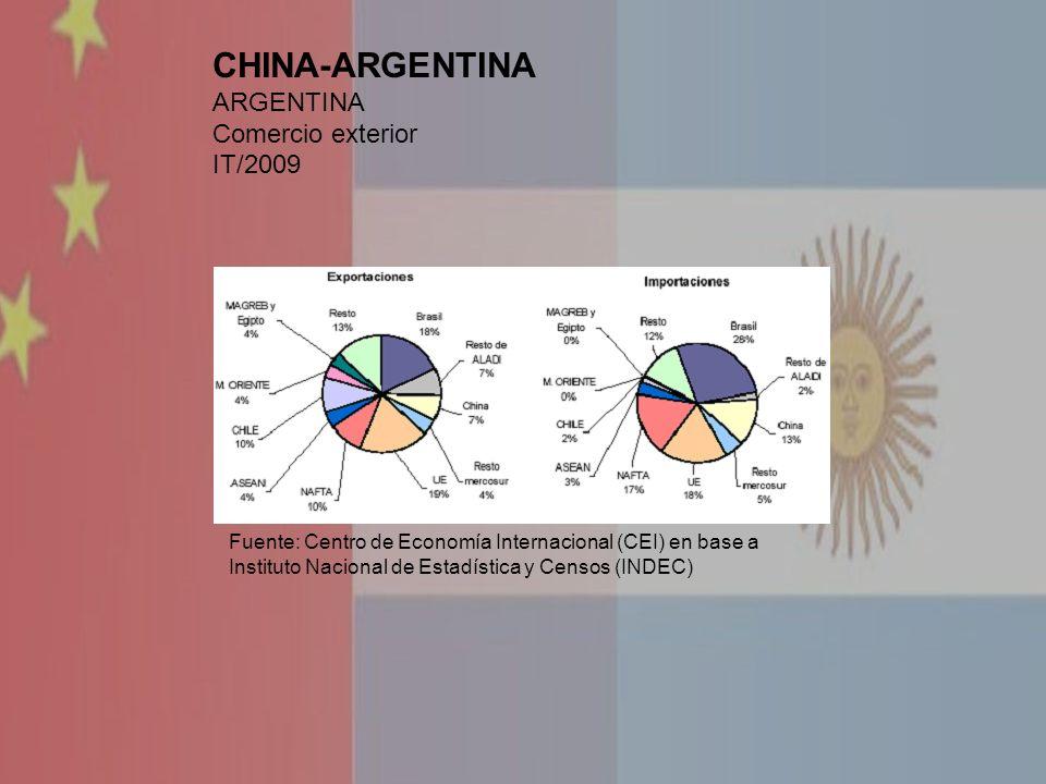 Fuente: Centro de Economía Internacional (CEI) en base a Instituto Nacional de Estadística y Censos (INDEC) CHINA-ARGENTINA ARGENTINA Comercio exterio