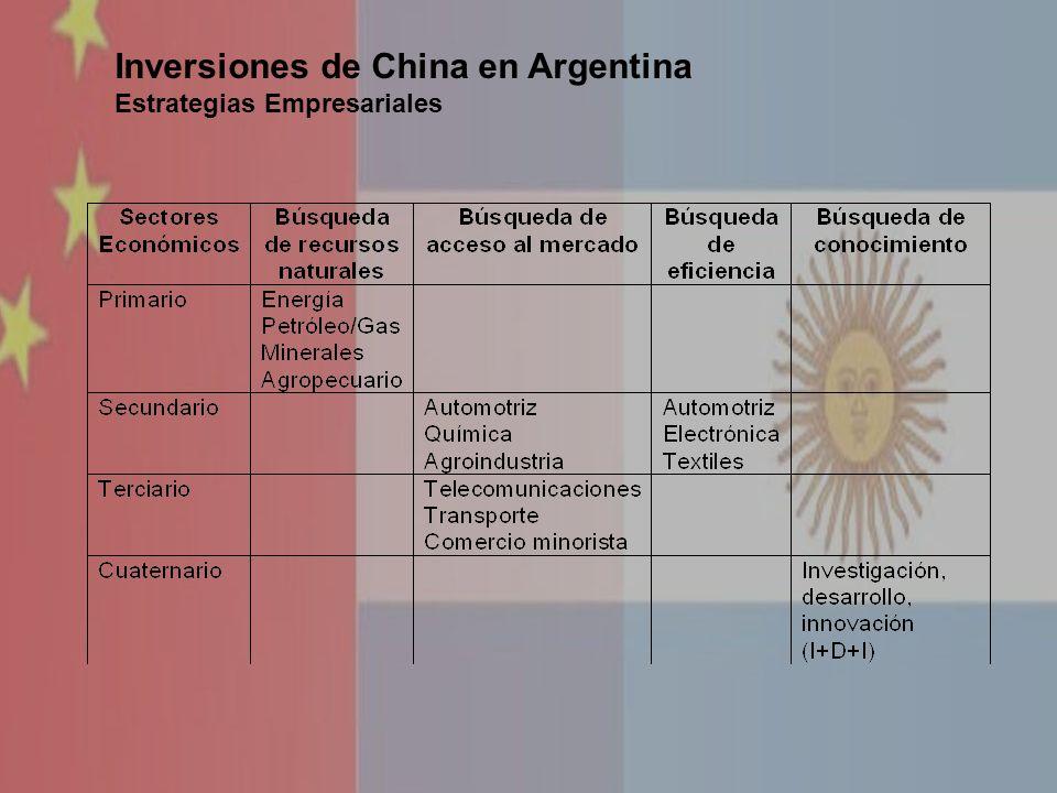 Inversiones de China en Argentina Estrategias Empresariales