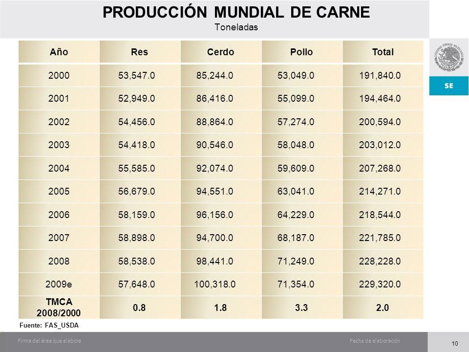 Fecha de elaboraciónFirma del área que elabora PRODUCCIÓN MUNDIAL DE CARNE Toneladas AñoResCerdoPolloTotal 200053,547.085,244.053,049.0191,840.0 20015