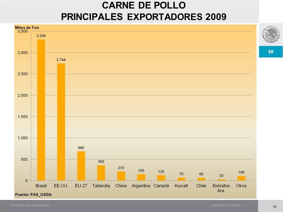 Fecha de elaboraciónFirma del área que elabora CARNE DE POLLO PRINCIPALES EXPORTADORES 2009 18