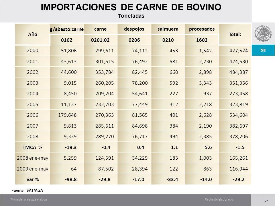 Fecha de elaboraciónFirma del área que elabora IMPORTACIONES DE CARNE DE BOVINO Toneladas Año g/abasto:carnecarnedespojossalmueraprocesados Total: 010