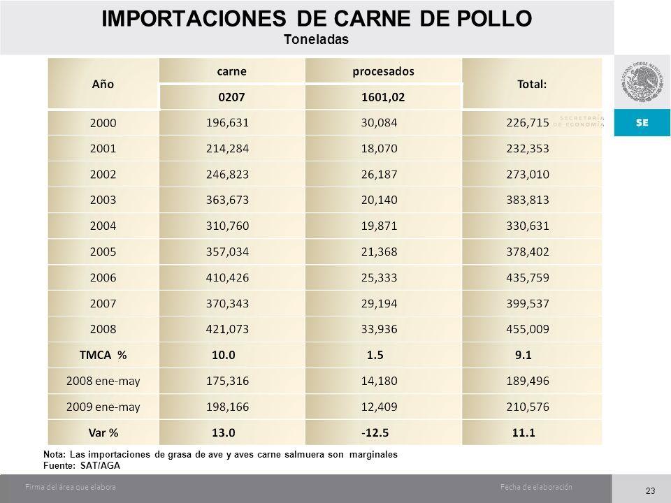 Fecha de elaboraciónFirma del área que elabora IMPORTACIONES DE CARNE DE POLLO Toneladas Nota: Las importaciones de grasa de ave y aves carne salmuera