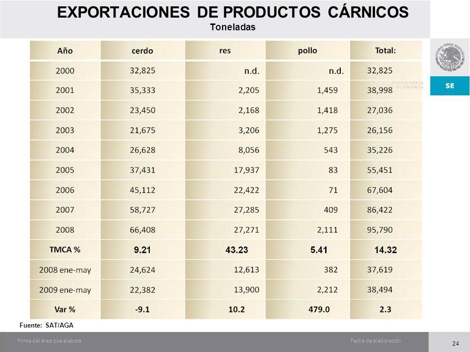 Fecha de elaboraciónFirma del área que elabora EXPORTACIONES DE PRODUCTOS CÁRNICOS Toneladas Fuente: SAT/AGA 24