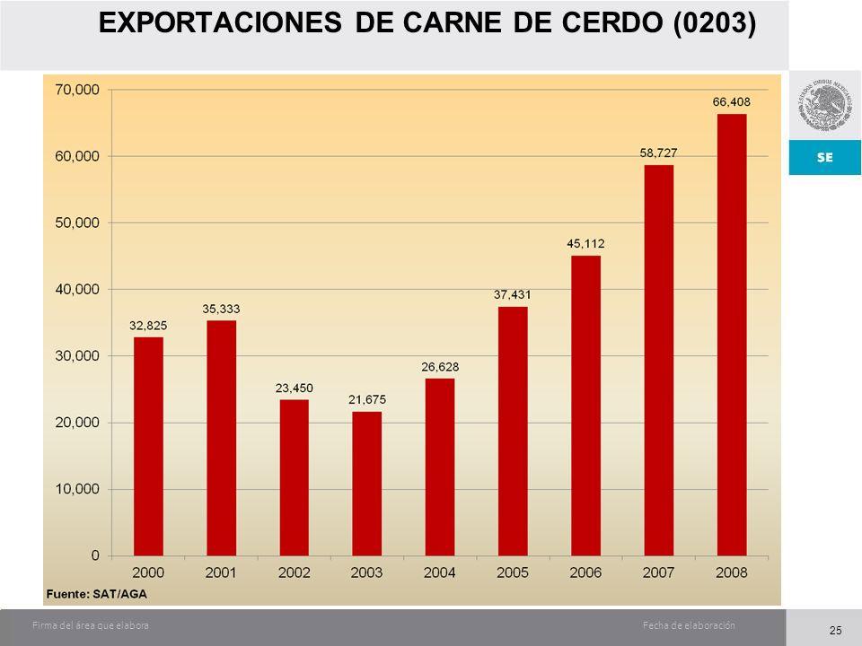 Fecha de elaboraciónFirma del área que elabora EXPORTACIONES DE CARNE DE CERDO (0203) 25